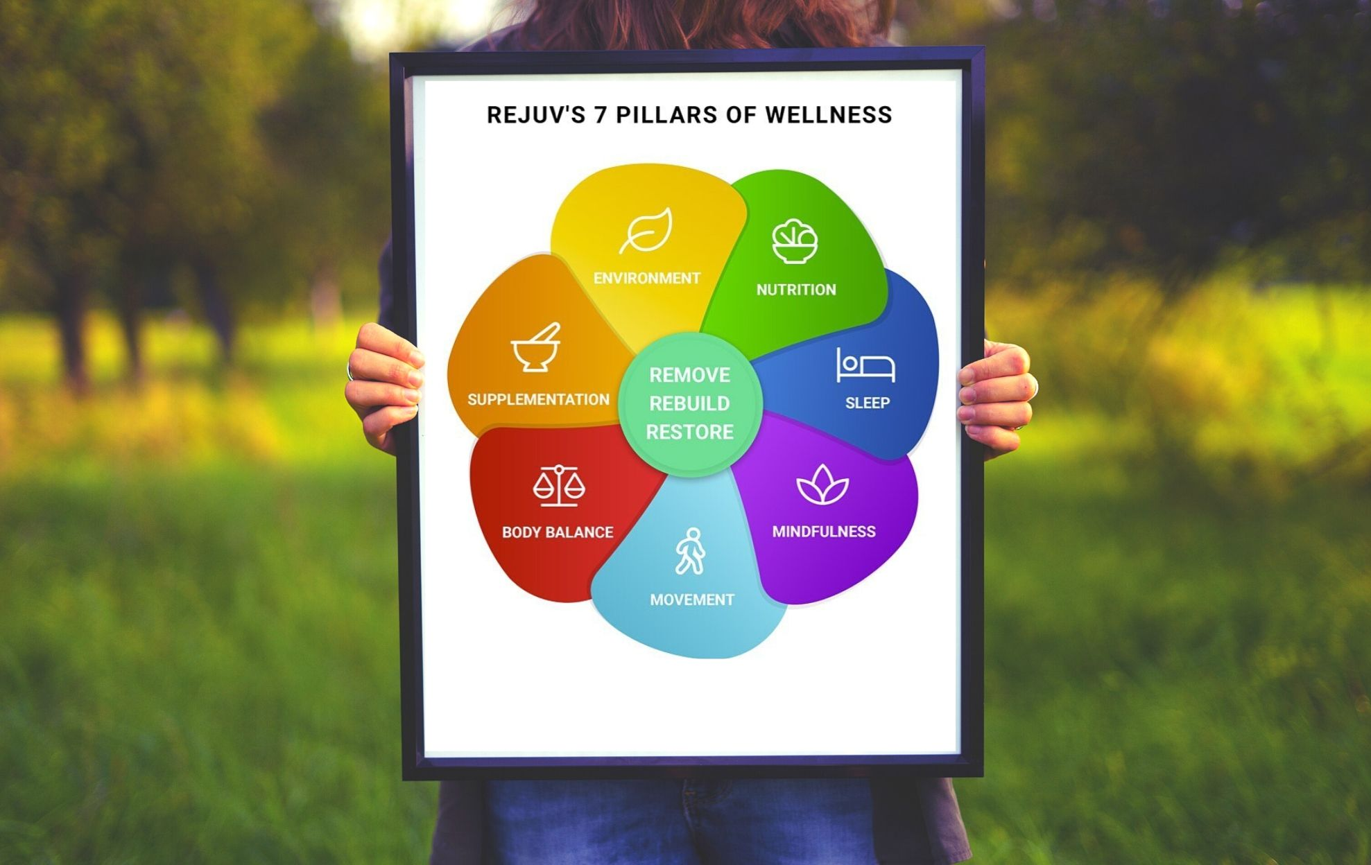 seven pillars of wellness